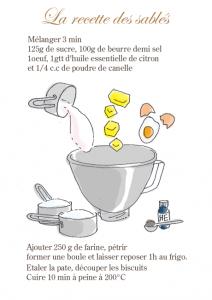 sables-recette